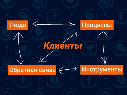 Четыре элемента системы сервиса